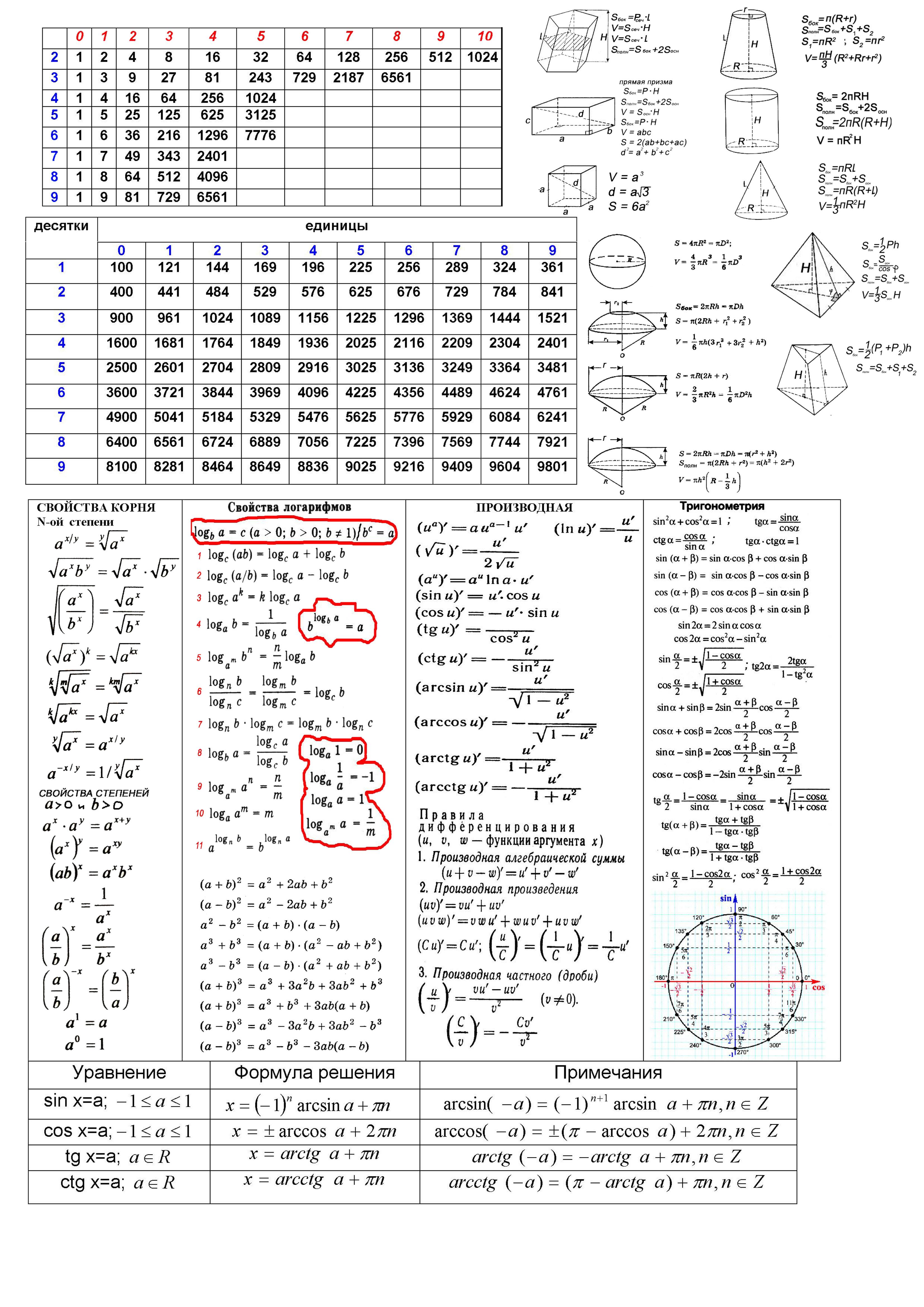 Какие Шпаргалки Написать Для Гиа 2019 Математика