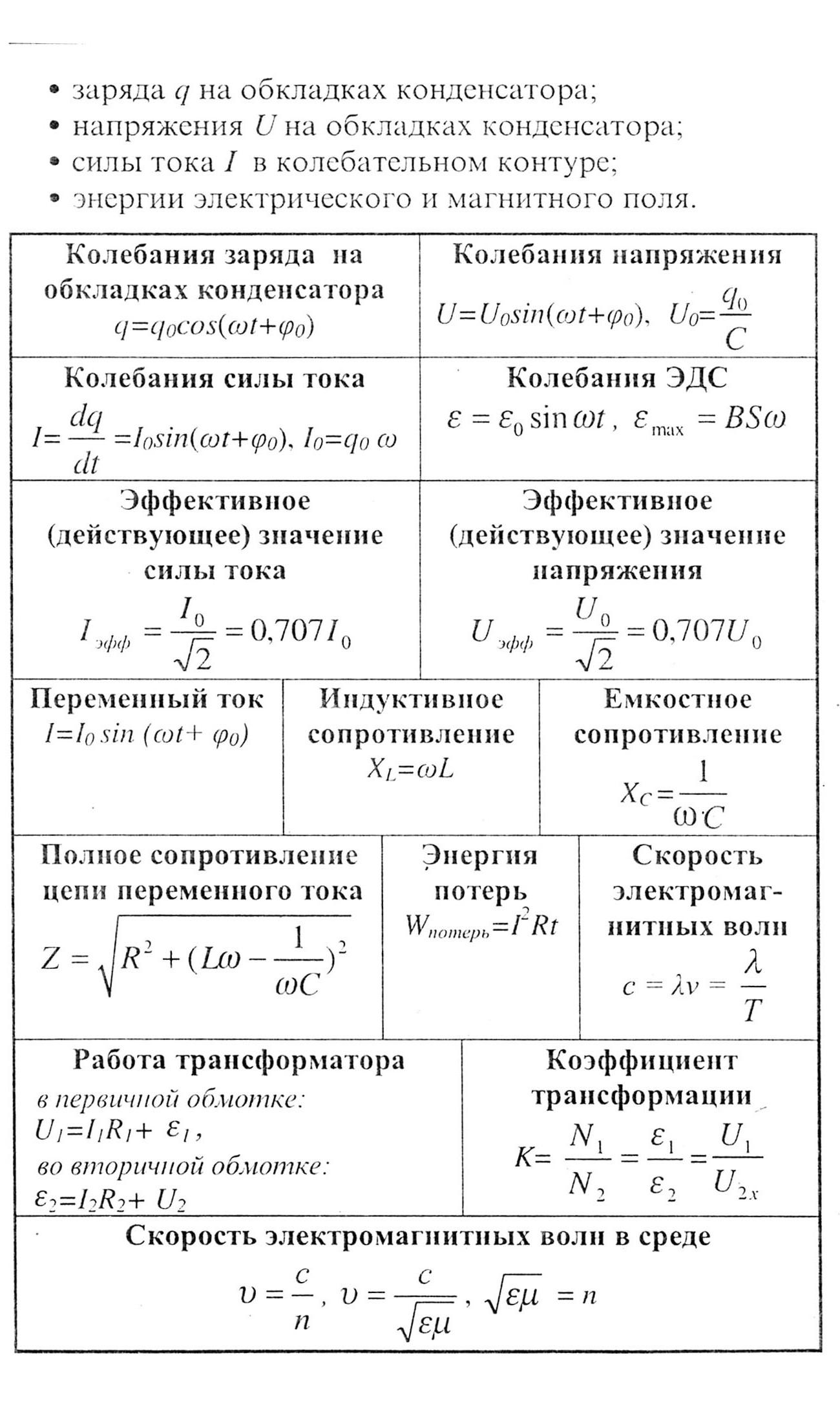 Шпаргалка По Физике Для Школьников