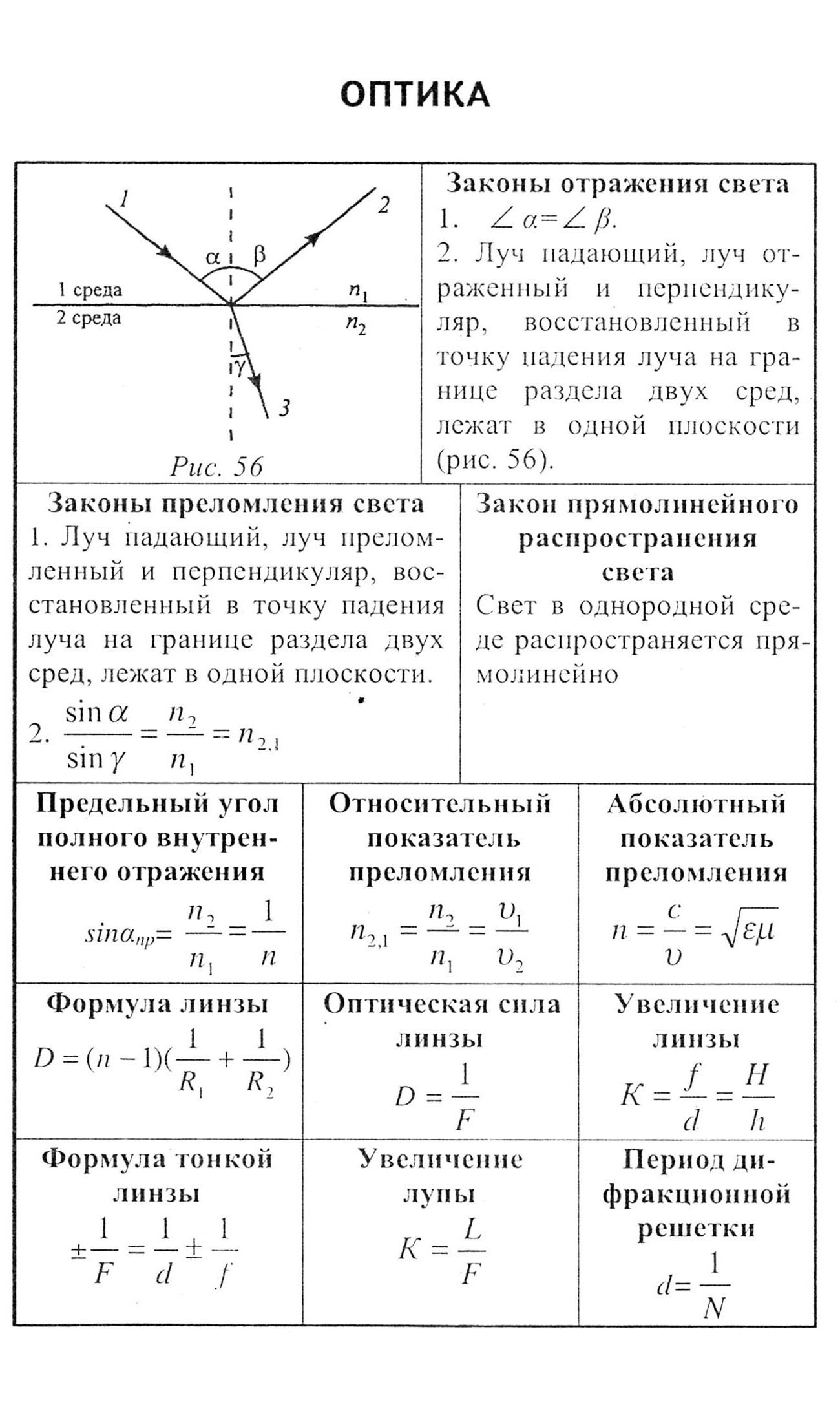 шпаргалка по физике для 1 курса