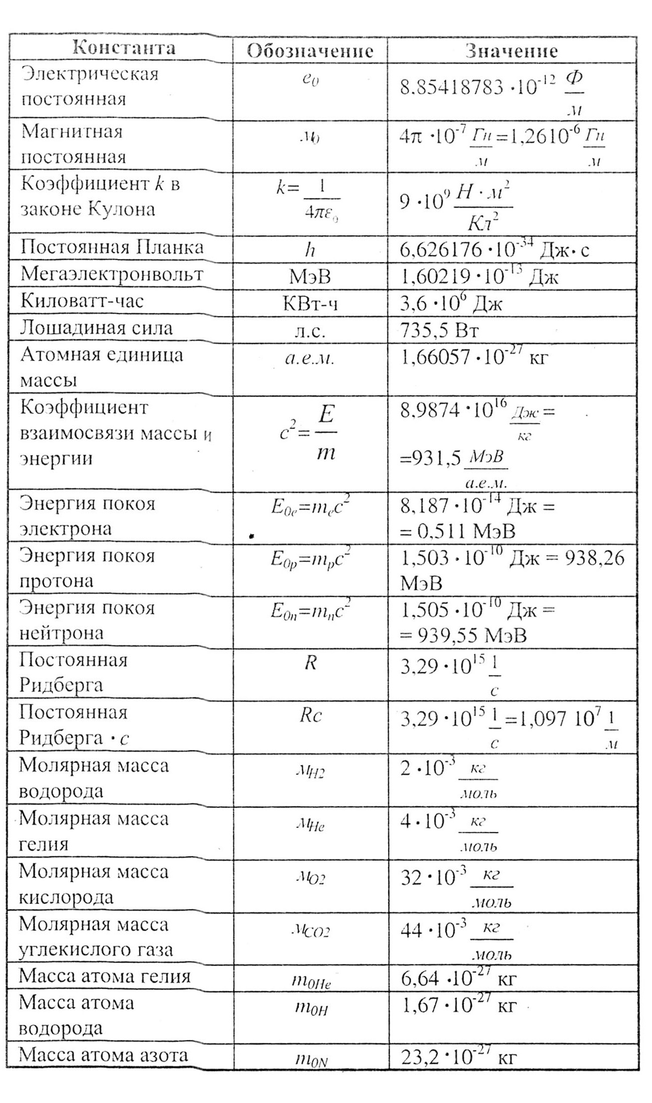 Скачать Шпаргалки По Физике 10-11,класс