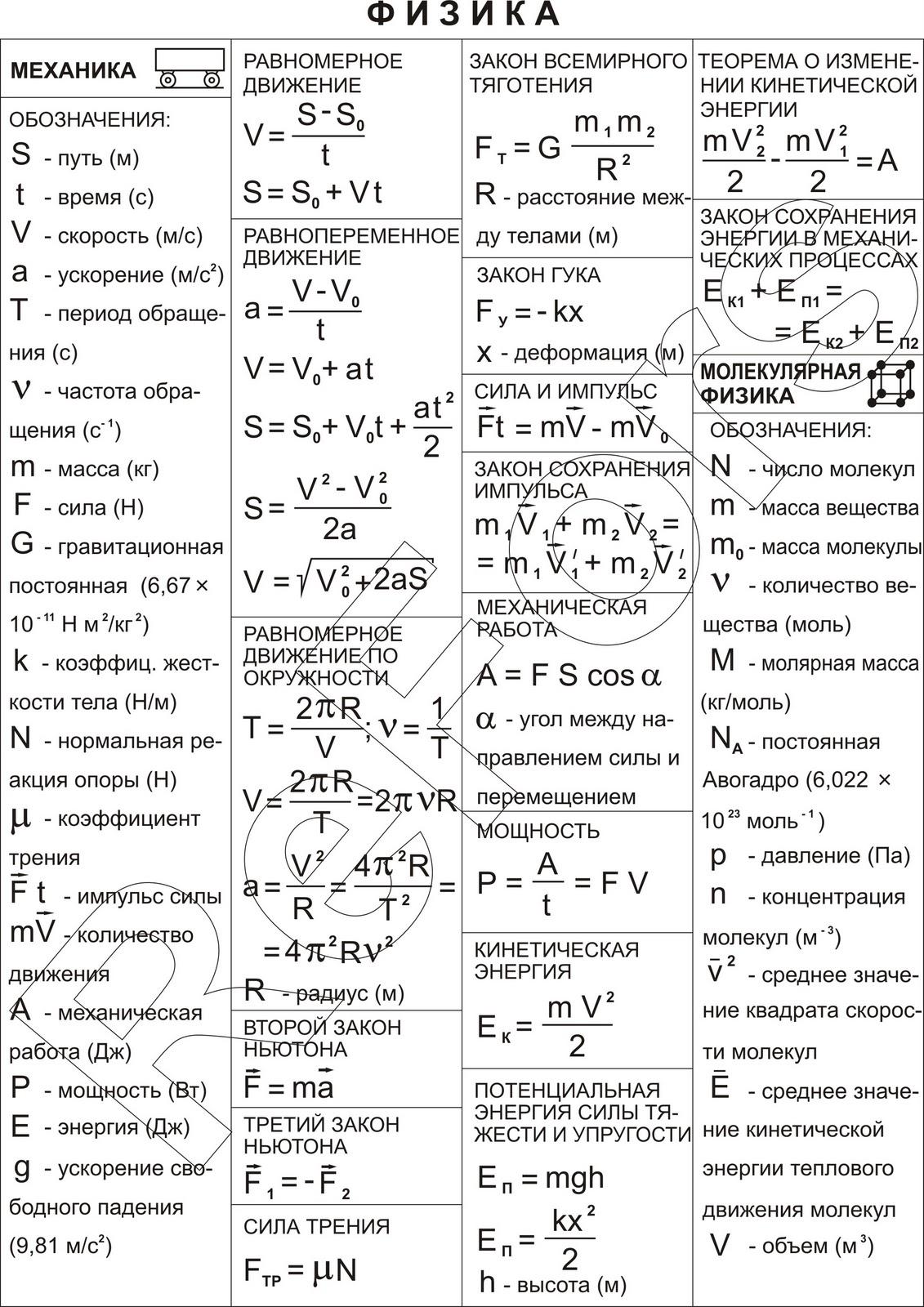 шпаргалка по физике формулы 9 класс механика