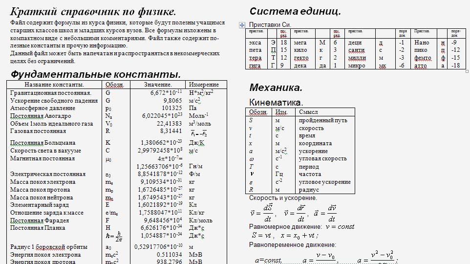 За физике класс по с обозначениями шпаргалки 7