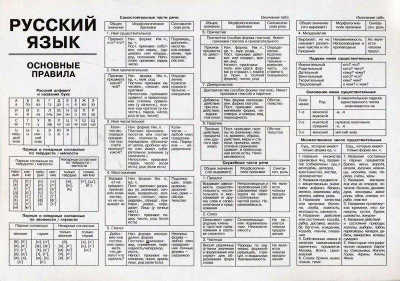 Все правила по русскому языку 6 класса