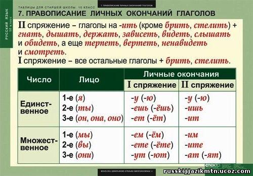 Шпоры По Русскому